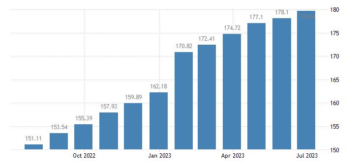 hungary harmonised idx of consumer prices hicp paramedical services eurostat data
