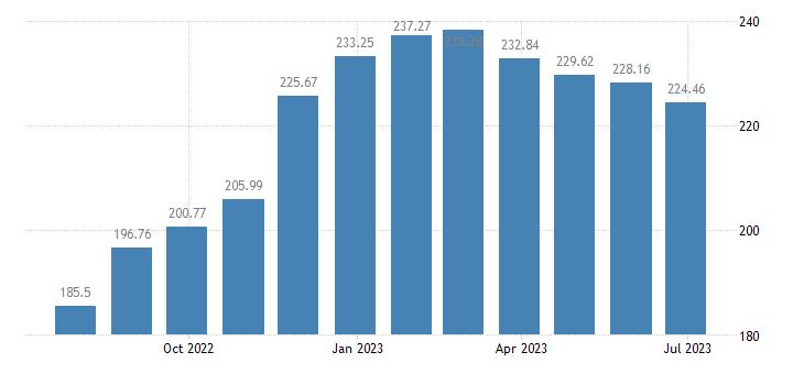 hungary harmonised idx of consumer prices hicp pasta products couscous eurostat data