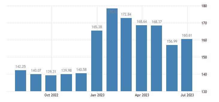 hungary harmonised idx of consumer prices hicp petrol eurostat data