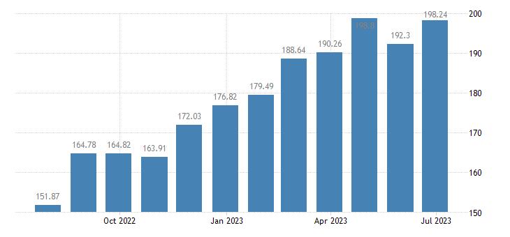 hungary harmonised idx of consumer prices hicp pizza quiche eurostat data