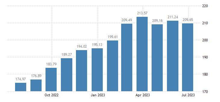 hungary harmonised idx of consumer prices hicp plants flowers eurostat data