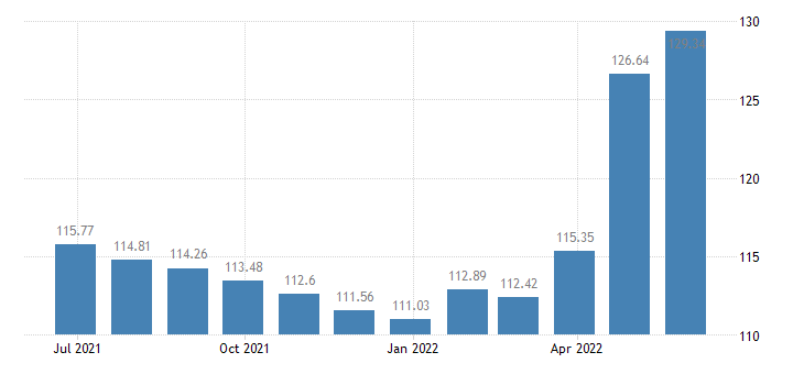 hungary harmonised idx of consumer prices hicp pork eurostat data