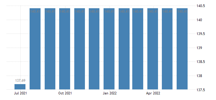 hungary harmonised idx of consumer prices hicp postal services eurostat data