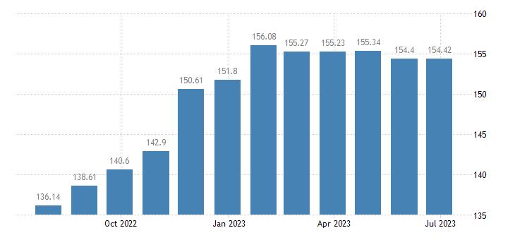 hungary harmonised idx of consumer prices hicp poultry eurostat data