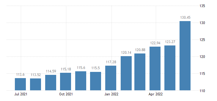 hungary harmonised idx of consumer prices hicp preserved milk eurostat data