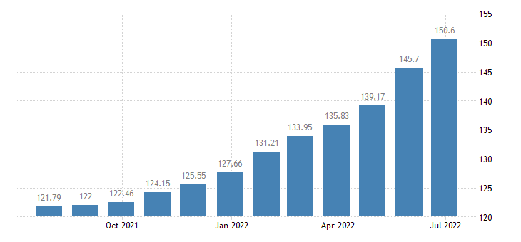 hungary harmonised idx of consumer prices hicp processed food excluding alcohol tobacco eurostat data