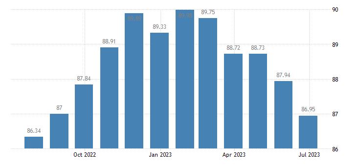 hungary harmonised idx of consumer prices hicp recording media eurostat data