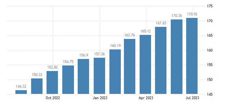 hungary harmonised idx of consumer prices hicp repair hire of clothing eurostat data