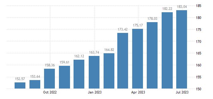 hungary harmonised idx of consumer prices hicp repair hire of footwear eurostat data