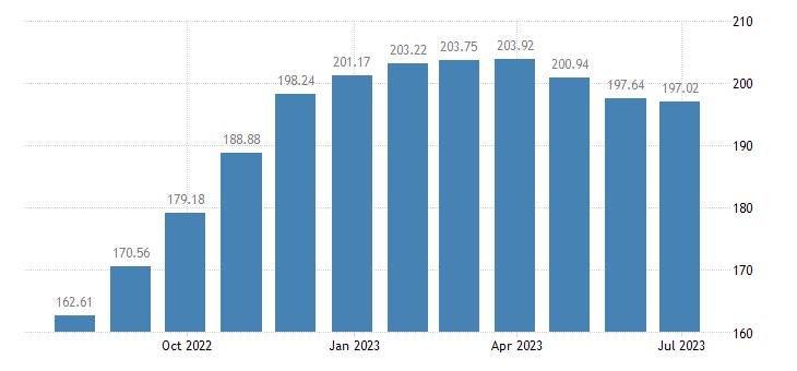 hungary harmonised idx of consumer prices hicp rice eurostat data