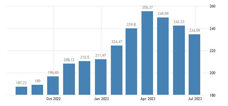 hungary harmonised idx of consumer prices hicp seasonal food eurostat data