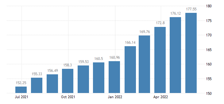 hungary harmonised idx of consumer prices hicp services of painters eurostat data