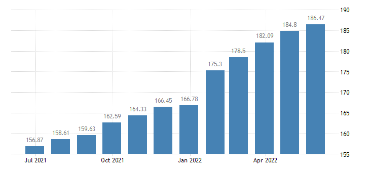 hungary harmonised idx of consumer prices hicp services of plumbers eurostat data