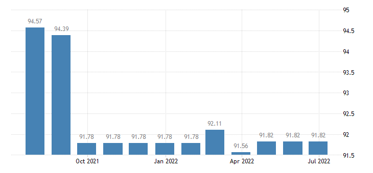 hungary harmonised idx of consumer prices hicp services related to communication eurostat data