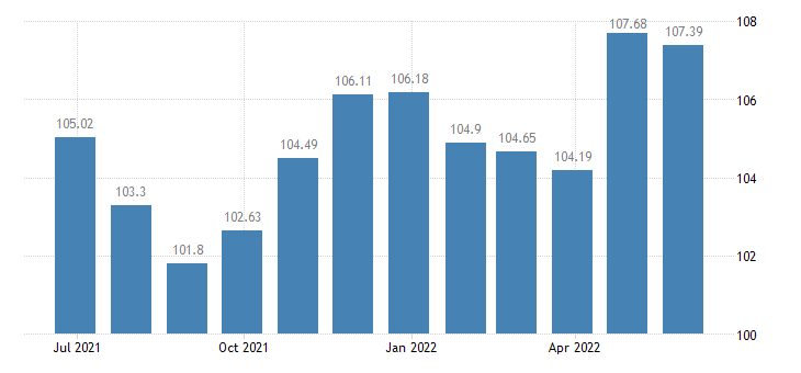 hungary harmonised idx of consumer prices hicp shoes other footwear eurostat data