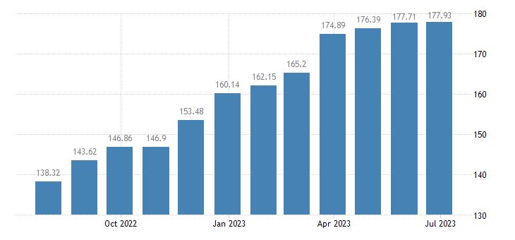 hungary harmonised idx of consumer prices hicp soft drinks eurostat data