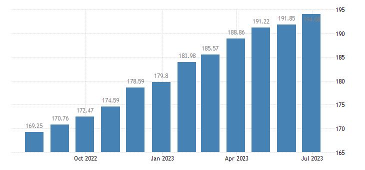 hungary harmonised idx of consumer prices hicp specialist practice eurostat data