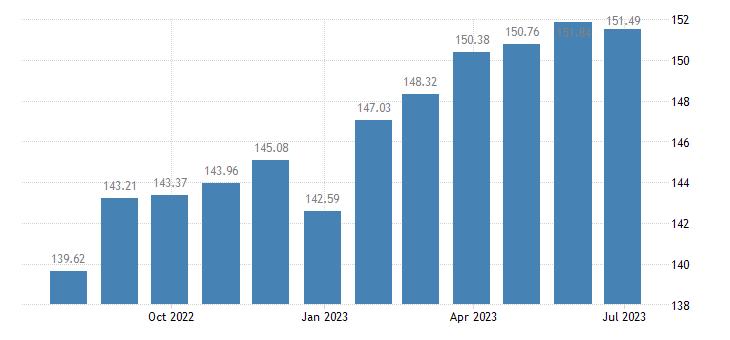 hungary harmonised idx of consumer prices hicp spirits eurostat data