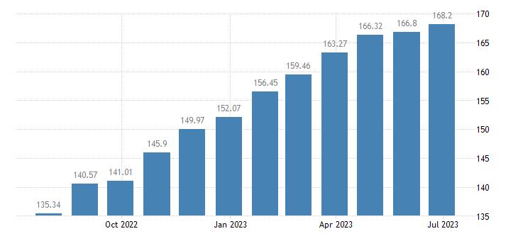 hungary harmonised idx of consumer prices hicp sugar jam honey chocolate confectionery eurostat data