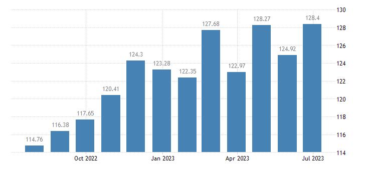 hungary harmonised idx of consumer prices hicp table linen bathroom linen eurostat data