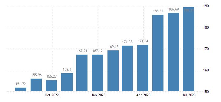 hungary harmonised idx of consumer prices hicp tea eurostat data