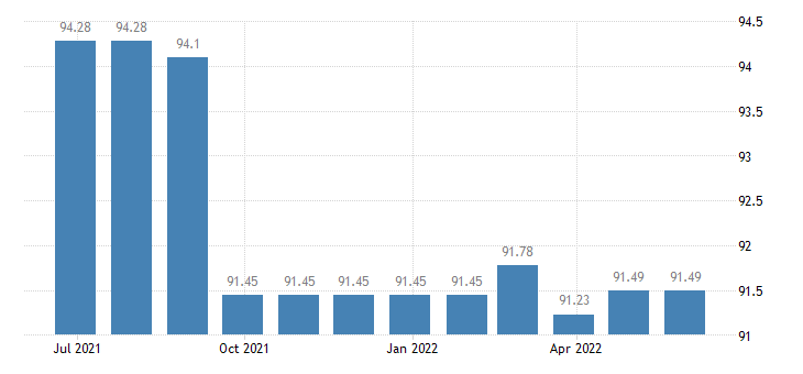 hungary harmonised idx of consumer prices hicp telephone telefax services eurostat data
