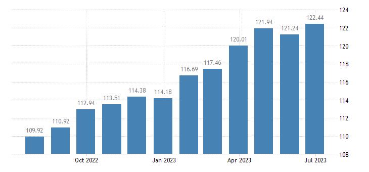 hungary harmonised idx of consumer prices hicp toys celebration articles eurostat data