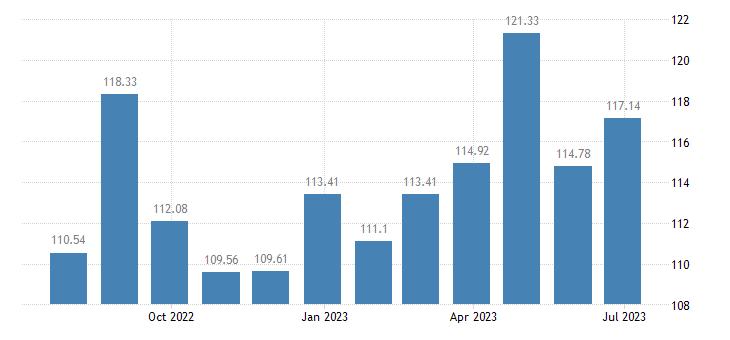 hungary harmonised idx of consumer prices hicp transport services eurostat data