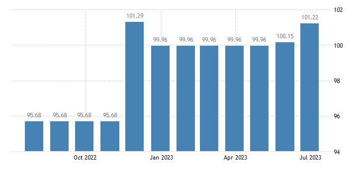 hungary harmonised idx of consumer prices hicp travel insurance eurostat data