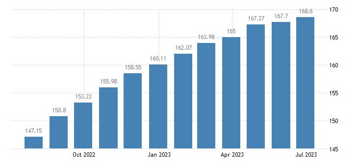 hungary harmonised idx of consumer prices hicp tyres eurostat data