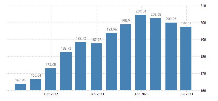 hungary harmonised idx of consumer prices hicp unprocessed food eurostat data