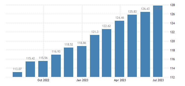 hungary harmonised idx of consumer prices hicp wine eurostat data
