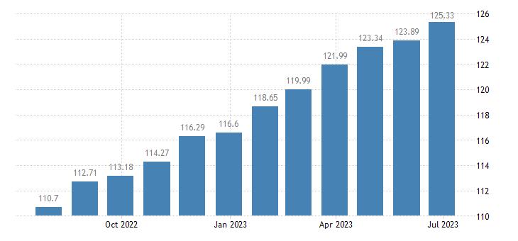 hungary harmonised idx of consumer prices hicp wine from grapes eurostat data
