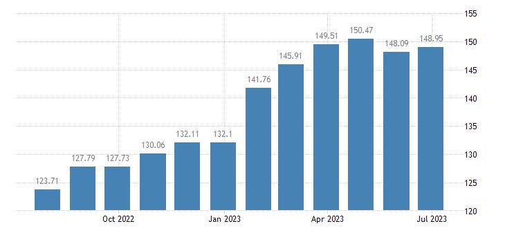 hungary harmonised idx of consumer prices hicp wine from other fruits eurostat data