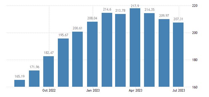 hungary harmonised idx of consumer prices hicp yoghurt eurostat data