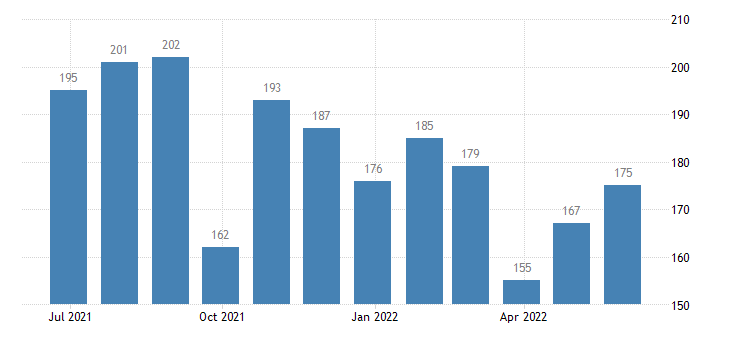 hungary harmonised unemployment eurostat data