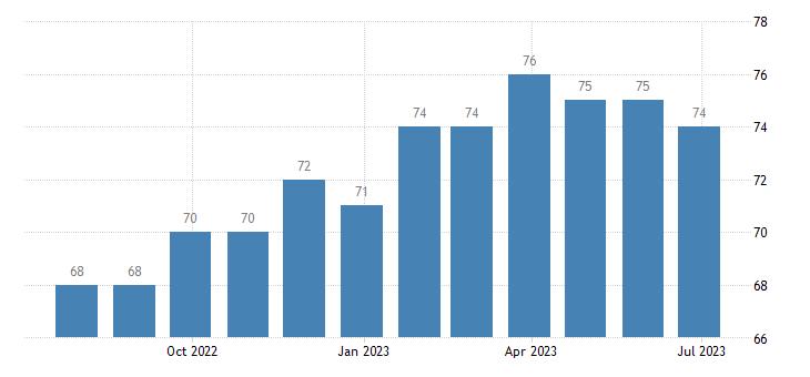 hungary harmonised unemployment from 25 to 74 years females eurostat data