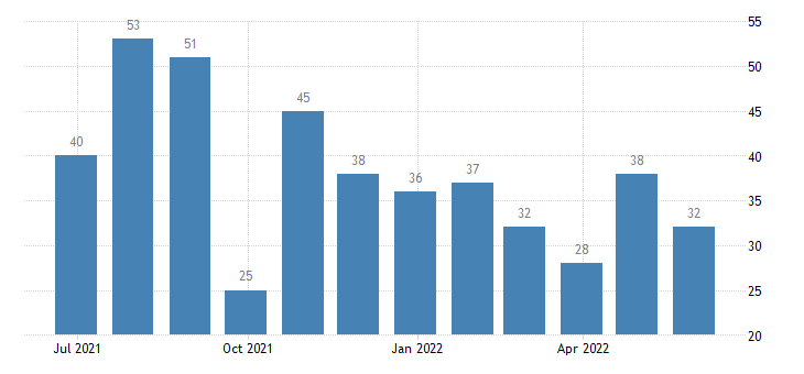 hungary harmonised unemployment less than 25 years eurostat data