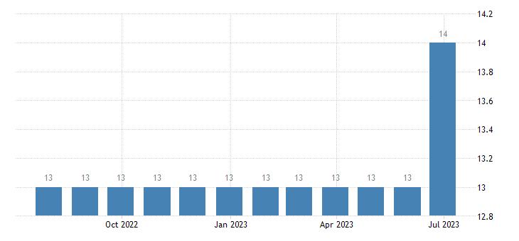 hungary harmonised unemployment less than 25 years females eurostat data