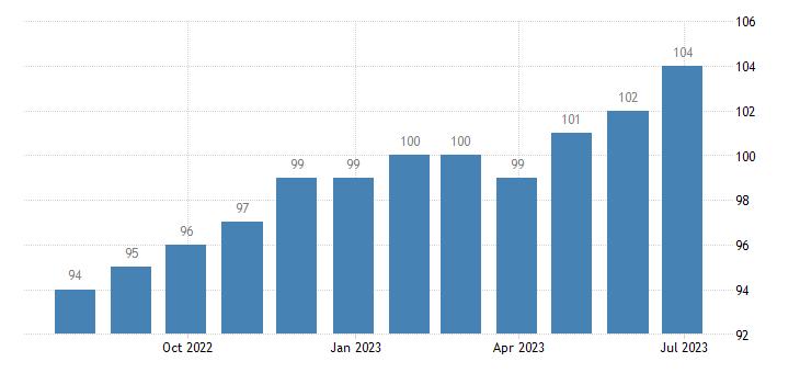 hungary harmonised unemployment males eurostat data