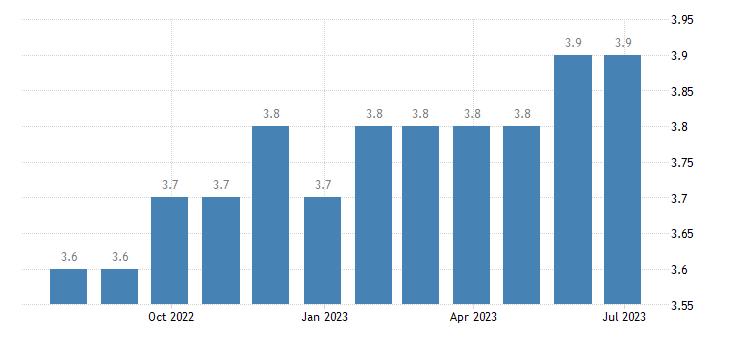 hungary harmonised unemployment rate eurostat data
