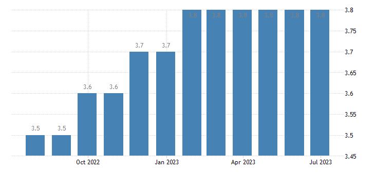 hungary harmonised unemployment rate females eurostat data