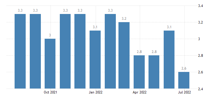 hungary harmonised unemployment rate from 25 to 74 years eurostat data