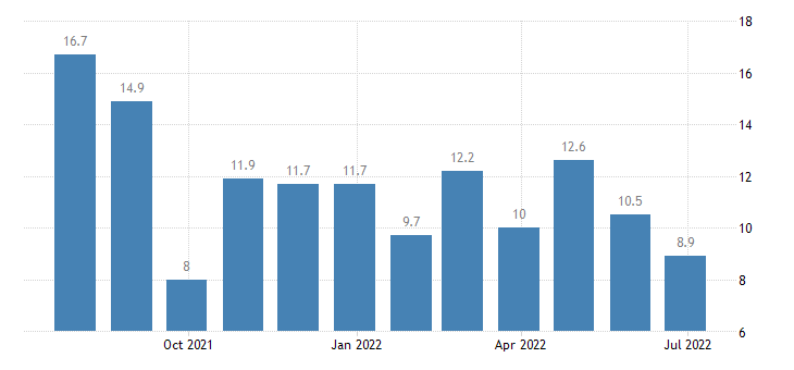 hungary harmonised unemployment rate less than 25 years males eurostat data