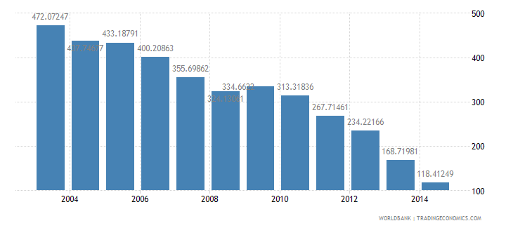 hungary health expenditure total percent of gdp wb data