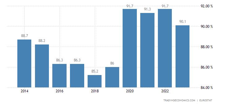 Hungary Home Ownership Rate