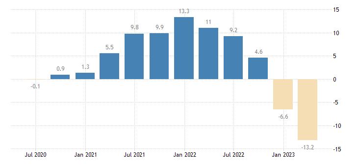 hungary house price idx deflated eurostat data