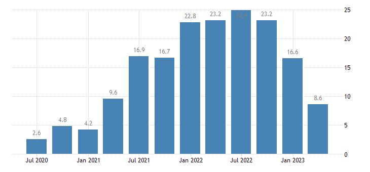 hungary house price idx eurostat data