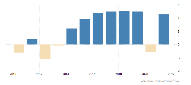 hungary household final consumption expenditure annual percent growth wb data