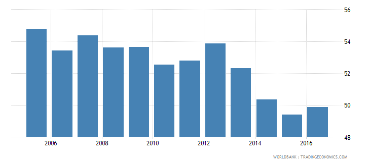 hungary household final consumption expenditure etc percent of gdp wb data
